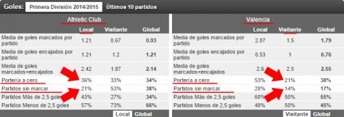 athbilbao-valencia-stats-example-br
